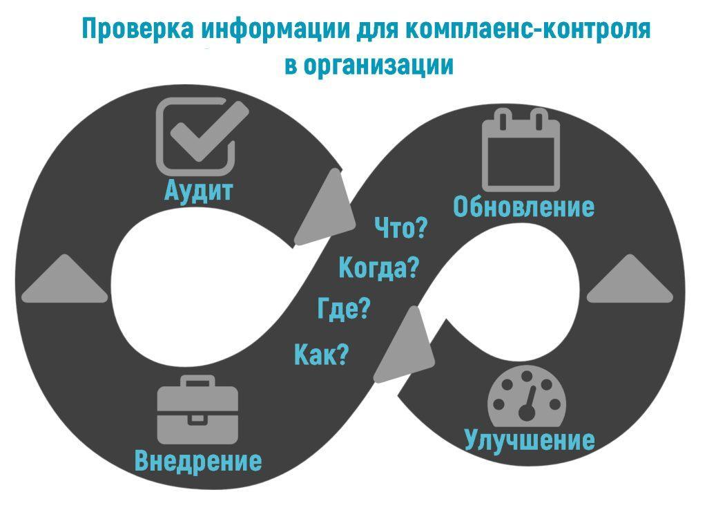 Проверка информации для комплаенс-контроля в организации