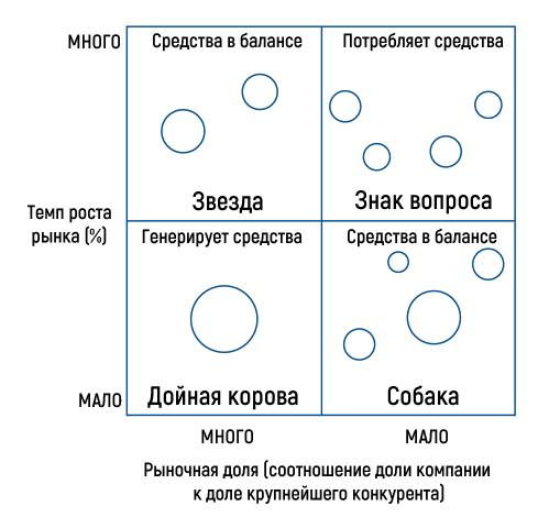 Матрица БКГ с продуктами в виде кружков для каждой единицы