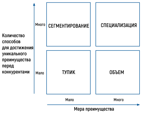 Усовершенствованная матрица БКГ