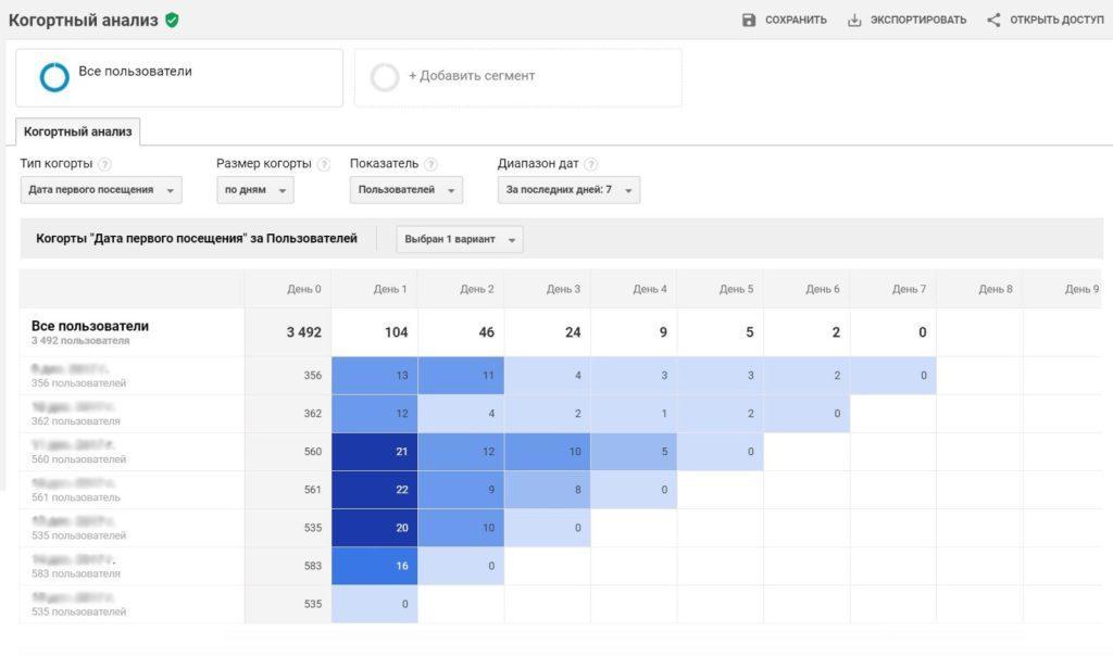 Когортный анализ в Google Аналитике
