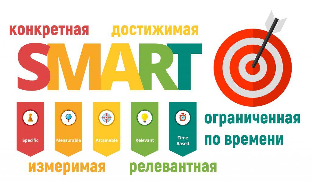 Постановка целей по SMART в SMM-маркетинге