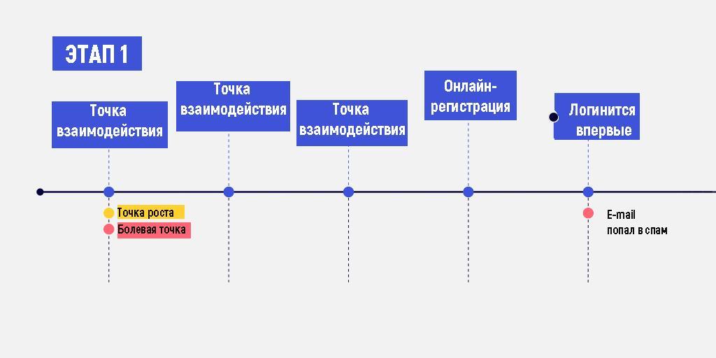 Карта клиентского опыта