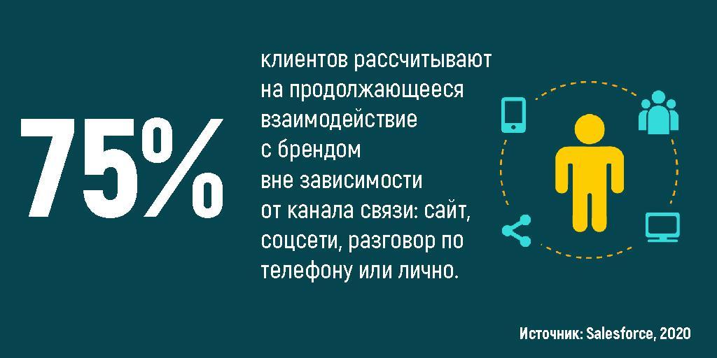75% клиентов рассчитывают на продолжающееся взаимодействие с брендом вне зависимости от канала связи