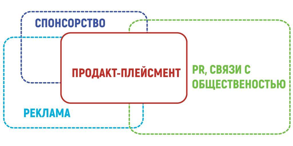 Продакт-плейсмент: как засветить бренд на публике product palacement 4