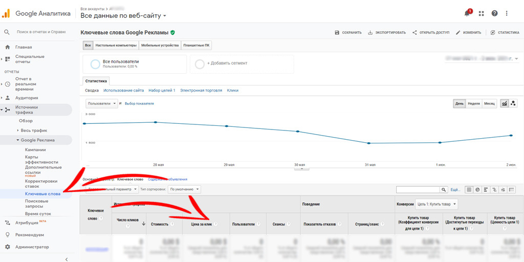 Поисковые запросы из Google Ads в Google Аналитике