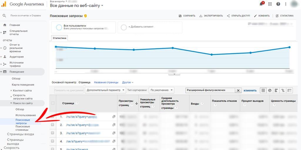 Поисковые запросы по сайту в Google Аналитике