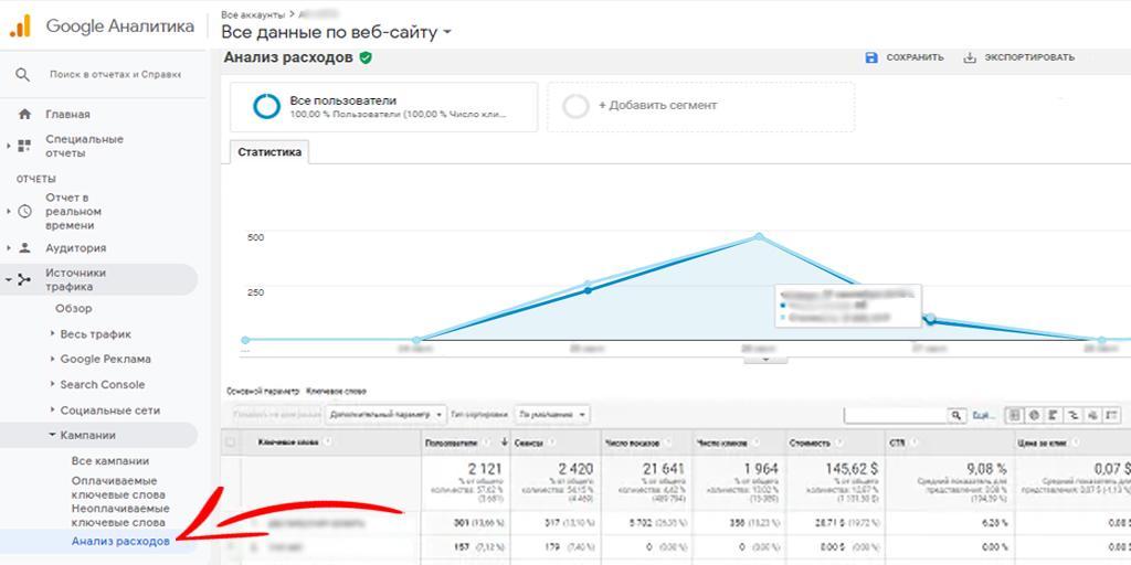 Поисковые запросы из разных рекламных каналов в Google Аналитике