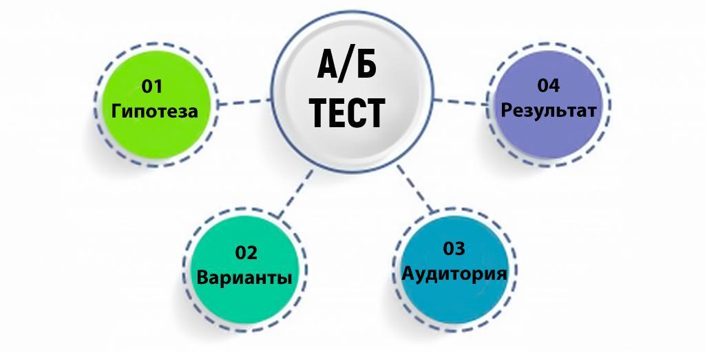 4 этапа А/Б-тестирования в контекстной рекламе